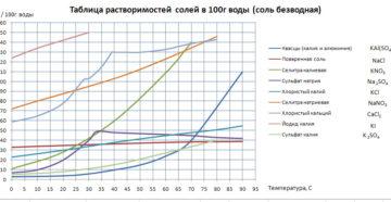 Зависимость растворимости поваренной соли от температуры