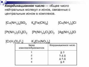 Координационное число - таблицы электронного справочника по химии, содержащие Координационное число
