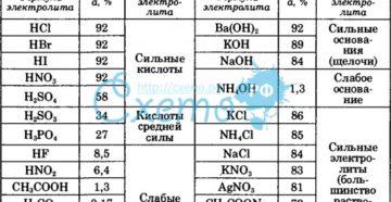 Энергия диссоциации - таблицы электронного справочника по химии, содержащие Энергия диссоциации