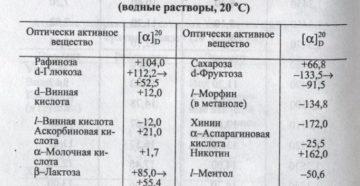 Удельное вращение - таблицы электронного справочника по химии, содержащие Удельное вращение