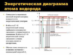 Парциальный заряд на атоме водорода в бинарных гидридах