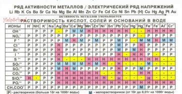 Параметр растворимости - таблицы электронного справочника по химии, содержащие Параметр растворимости